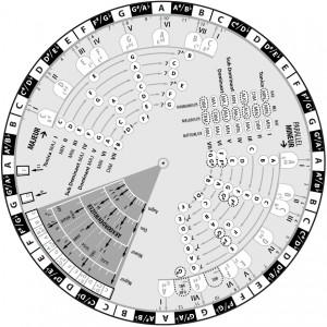 semitone circle