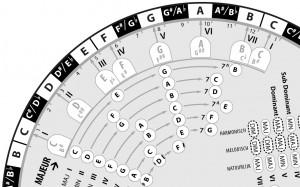 Muziektheorie met de halve tonencirkel voor C majeur