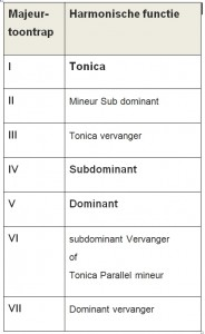 tabel toontrappen
